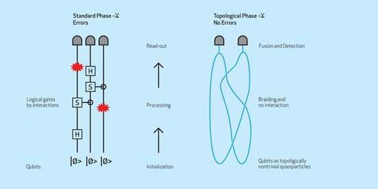 Maths Physics - Jiri Vala Quantam Computing - Maynooth University